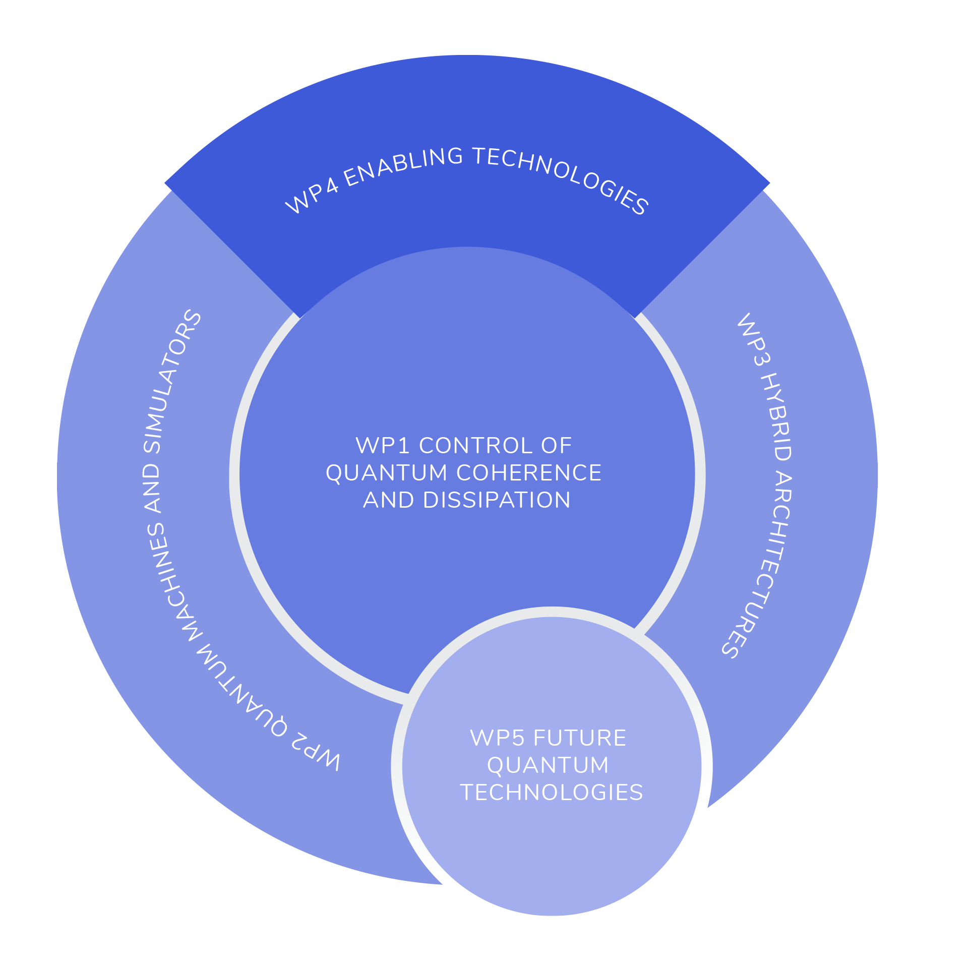 QTF_work-packages-diagram